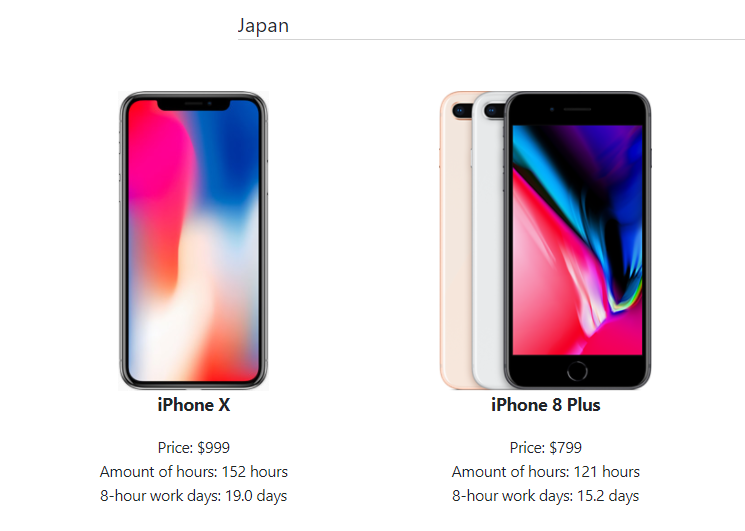 cost of iphones
